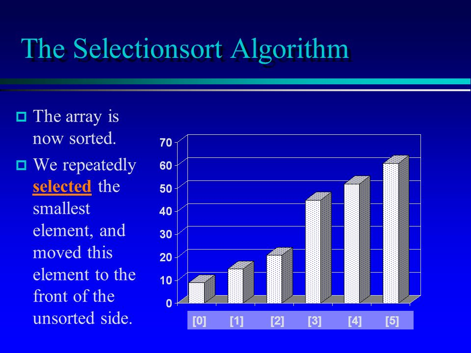 The Selectionsort Algorithm p p The array is now sorted.