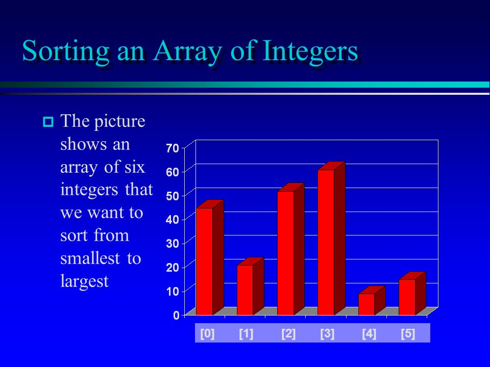 Sorting an Array of Integers p p The picture shows an array of six integers that we want to sort from smallest to largest [0] [1] [2] [3] [4] [5]