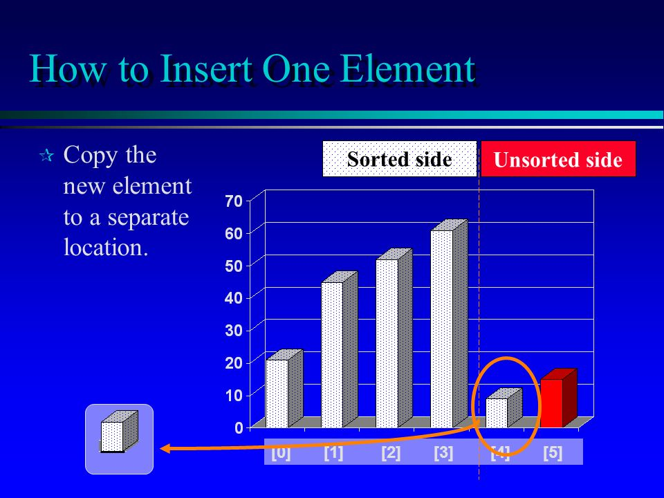 How to Insert One Element ¶ ¶ Copy the new element to a separate location.
