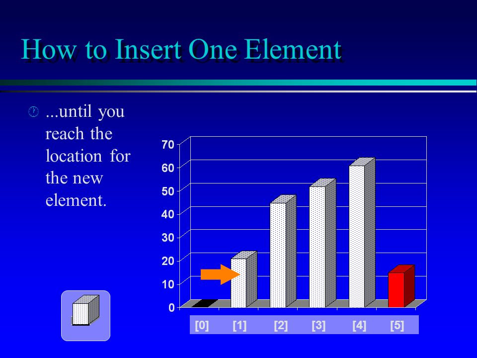 How to Insert One Element · ·...until you reach the location for the new element.