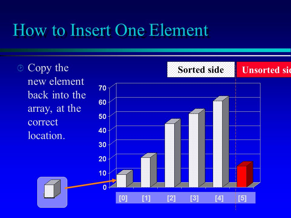 How to Insert One Element ¸ ¸ Copy the new element back into the array, at the correct location.