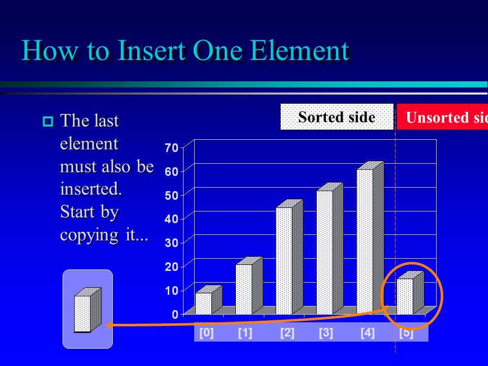 How to Insert One Element p The last element must also be inserted.