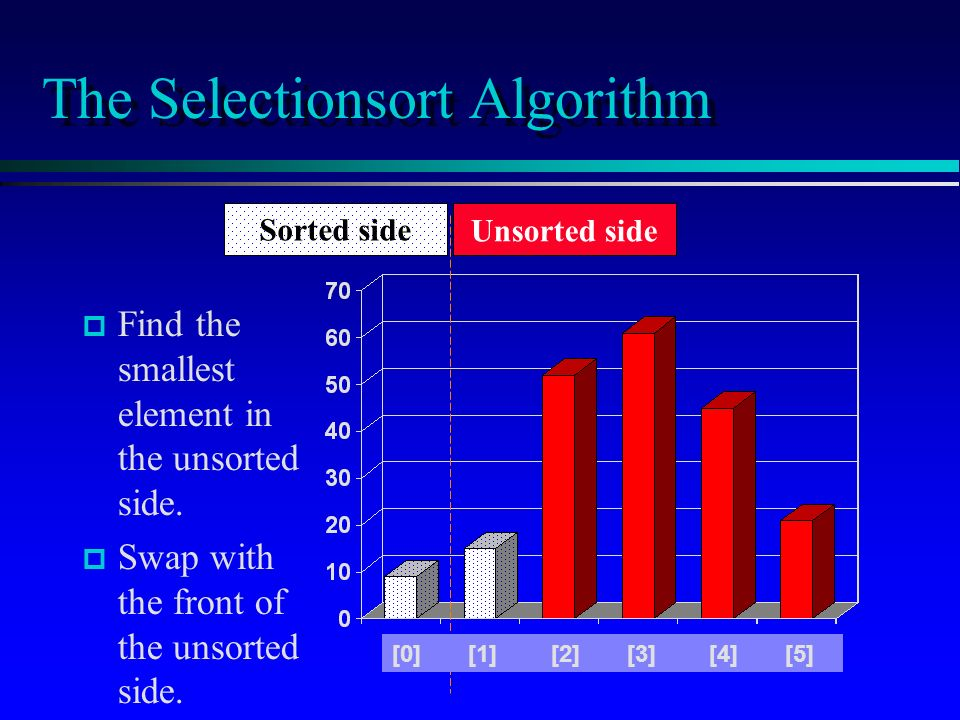 The Selectionsort Algorithm p p Find the smallest element in the unsorted side.