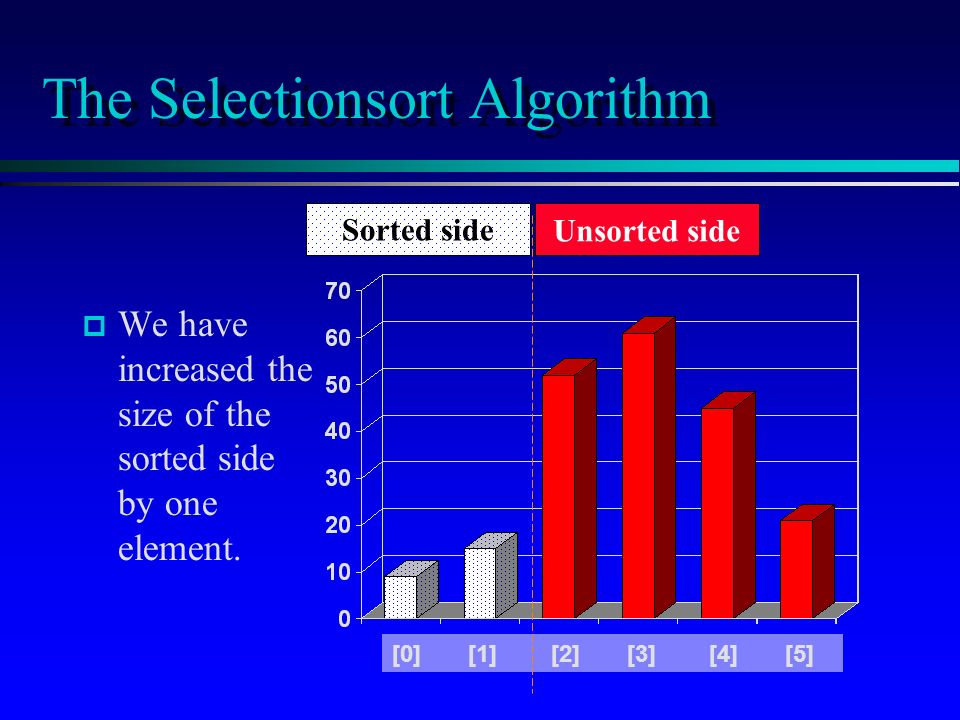 The Selectionsort Algorithm p p We have increased the size of the sorted side by one element.