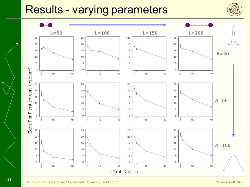 © Jim Barritt 2006School of Biological Sciences, Victoria University, Wellington 40 Resource concentration Resource dilution Results Log Linear Regression H 0 - β=0 Field p-value = 0.037 Simulation p-value = 0.0425 r 2 (Field+Simulation) = 0.9 Simulation Field Ideal free distribution Consistent with literature (Yamamura, 1999)