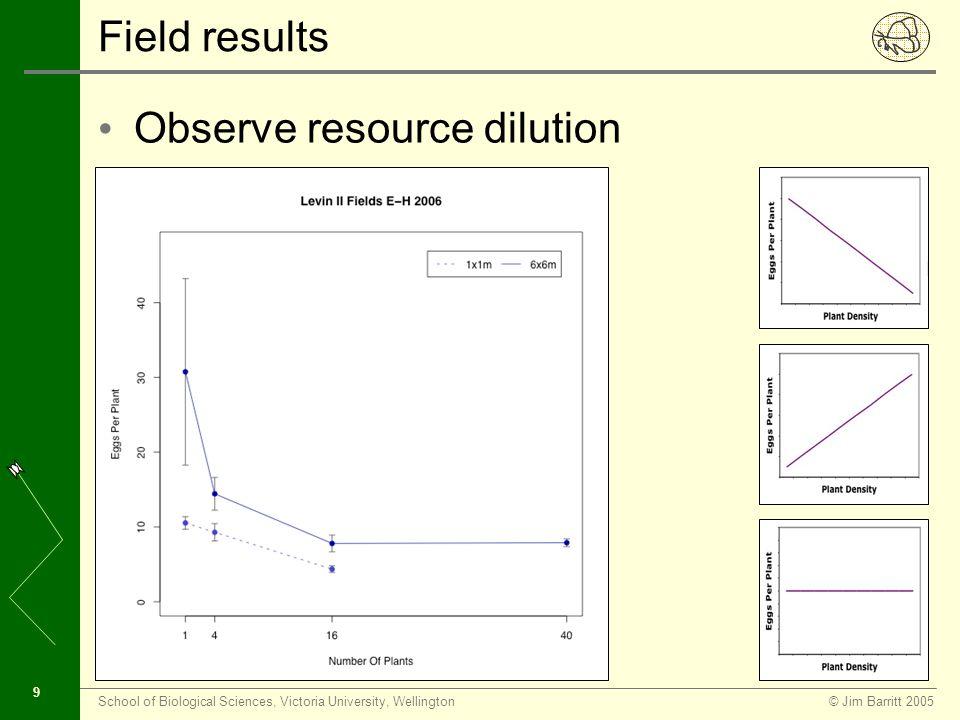 © Jim Barritt 2005School of Biological Sciences, Victoria University, Wellington 9 Field results Observe resource dilution