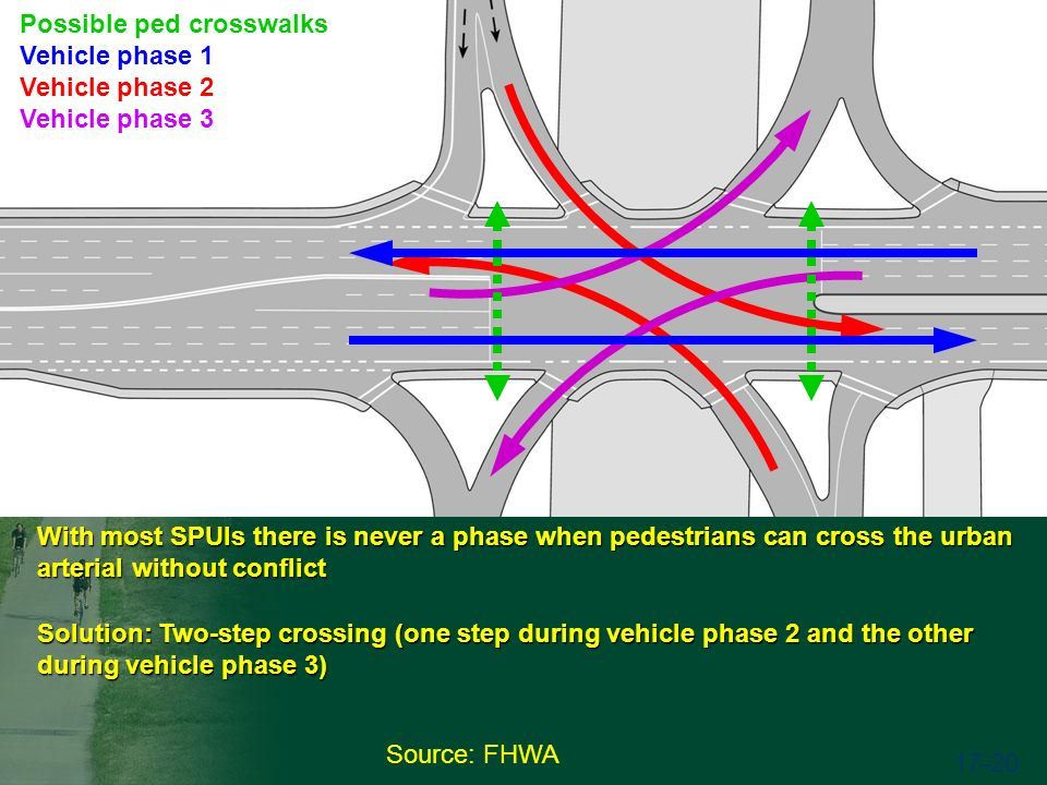 Source: FHWA 17-20 Solution: Two-step crossing (one step during vehicle phase 2 and the other during vehicle phase 3) Possible ped crosswalks Vehicle phase 1 Vehicle phase 2 Vehicle phase 3 With most SPUIs there is never a phase when pedestrians can cross the urban arterial without conflict