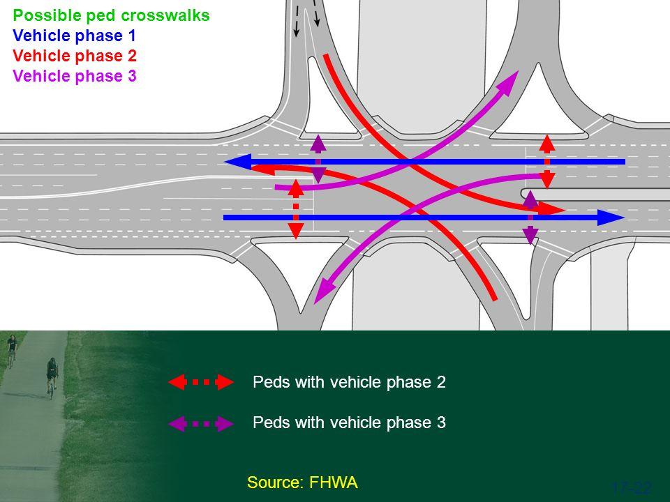 Source: FHWA 17-22 Possible ped crosswalks Vehicle phase 1 Vehicle phase 2 Vehicle phase 3 Peds with vehicle phase 2 Peds with vehicle phase 3