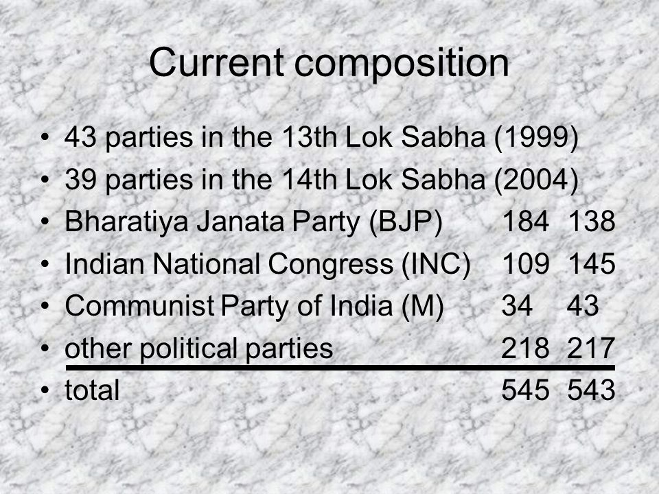 Current composition 43 parties in the 13th Lok Sabha (1999) 39 parties in the 14th Lok Sabha (2004) Bharatiya Janata Party (BJP)184138 Indian National Congress (INC)109145 Communist Party of India (M)3443 other political parties218217 total545543