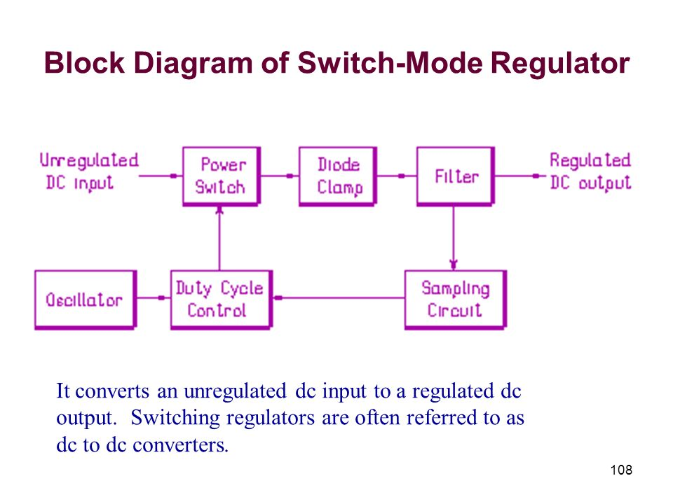 108 Block Diagram of Switch-Mode Regulator It converts an unregulated dc input to a regulated dc output. Switching regulators are often referred to as