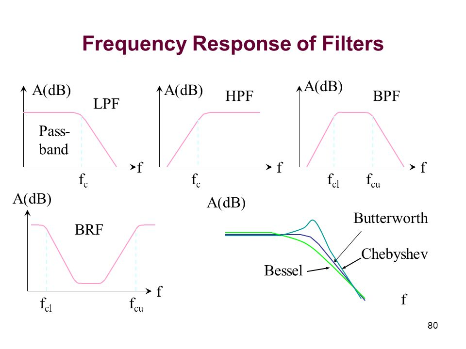 80 Frequency Response of Filters f A(dB) fcfc f HPF f cl f cu f A(dB) BPF f cl f cu f A(dB) BRF fcfc fA(dB) LPF Pass- band Butterworth Bessel Chebyshe