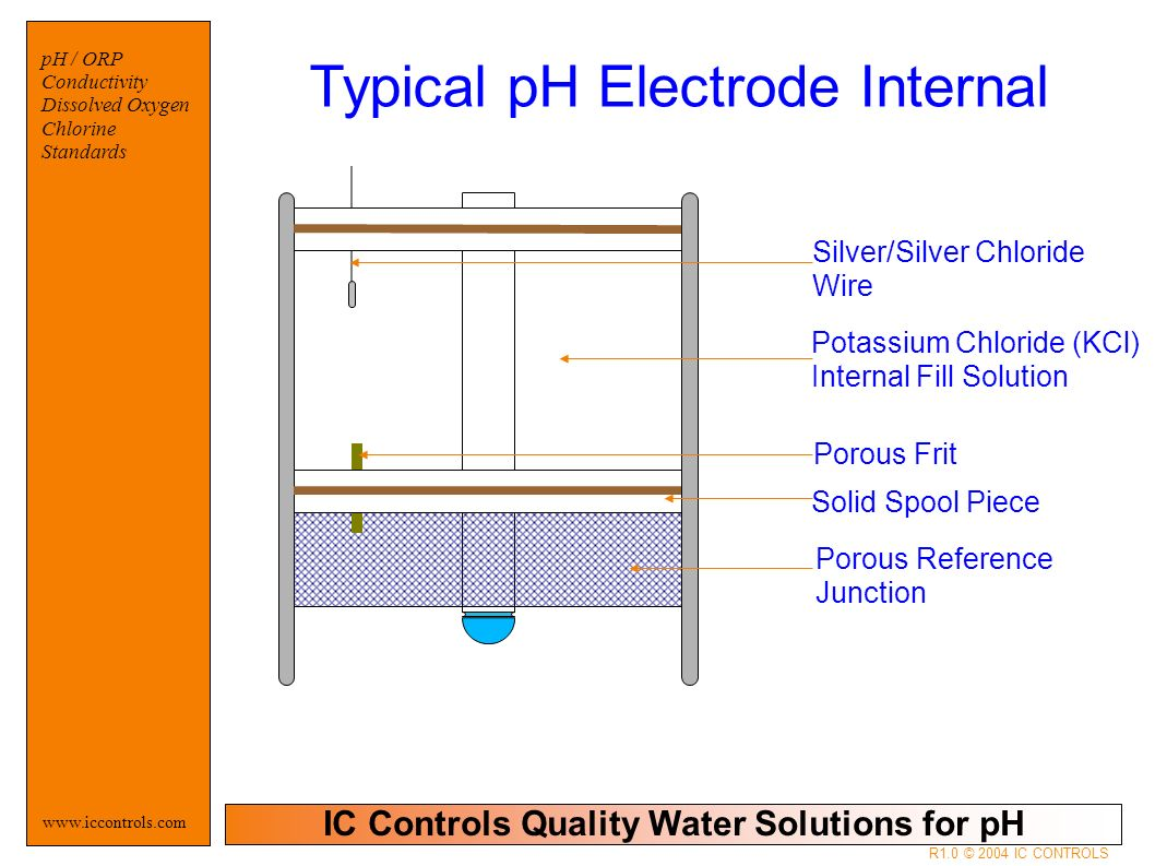 IC Controls Quality Water Solutions for pH www.iccontrols.com pH / ORP Conductivity Dissolved Oxygen Chlorine Standards R1.0 © 2004 IC CONTROLS Silver/Silver Chloride Wire Porous Frit Solid Spool Piece Porous Reference Junction Potassium Chloride (KCl) Internal Fill Solution Typical pH Electrode Internal