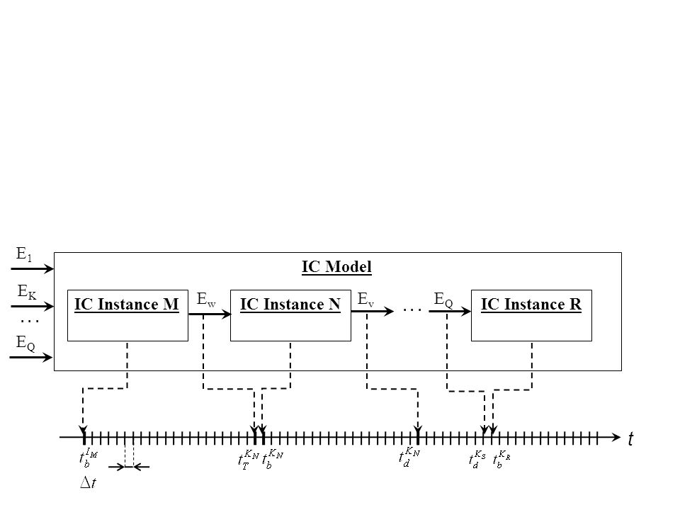 IC Model Cells Attributes IC Instance 1 IC Instance 2 … … Active IC Instance IC Instance K Cell A Cell B IC Instance N … Current event Generated events … SiSi SjSj reaction to an event …