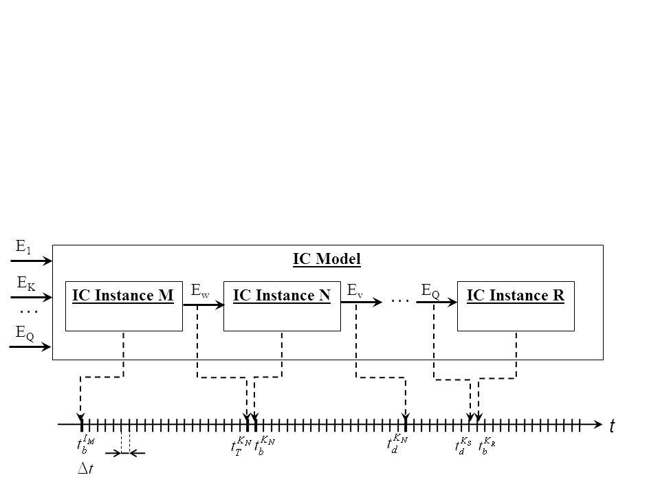 t IC Instance MIC Instance N EwEw... IC Model EvEv IC Instance R EQEQ E1E1 EKEK EQEQ...