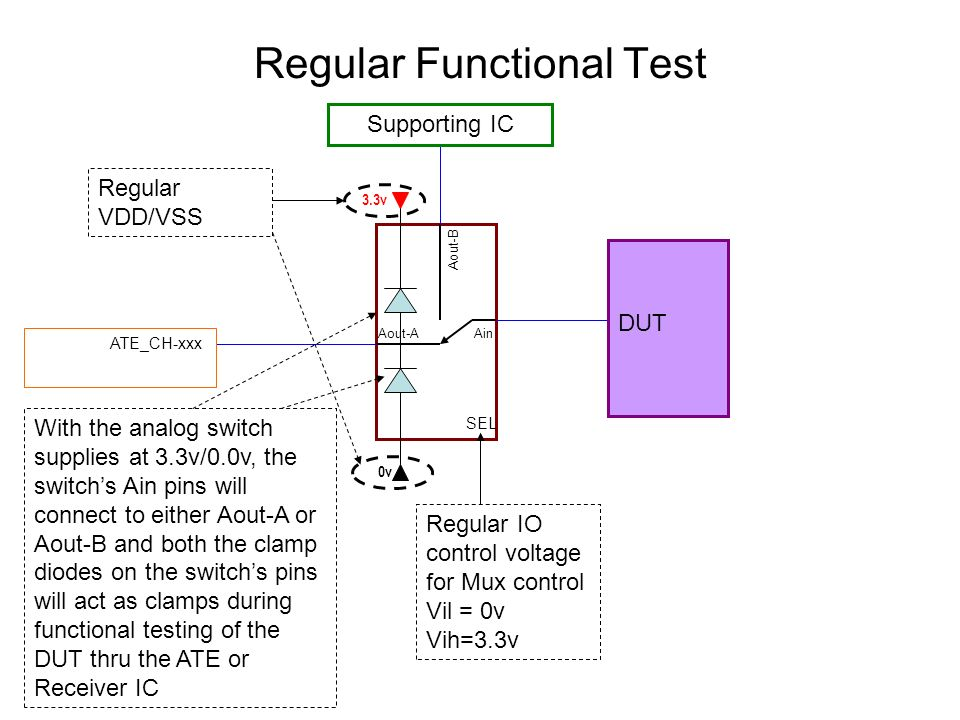 Contact Test -2v 1.3v ATE_CH-xxx Supporting IC With the analog switch supplies at 1.3v/-2.0v, the switchs Ain pin will be connected to Aout-A and both the clamp diodes of the switchs pins will be reverse biased during contact test of the DUT pins thru the ATE Ain Aout-B Aout-A Skewed IO control voltage for Mux control Vil = -2v Vih=1.3v SEL Skewed VDD/VSS DUT
