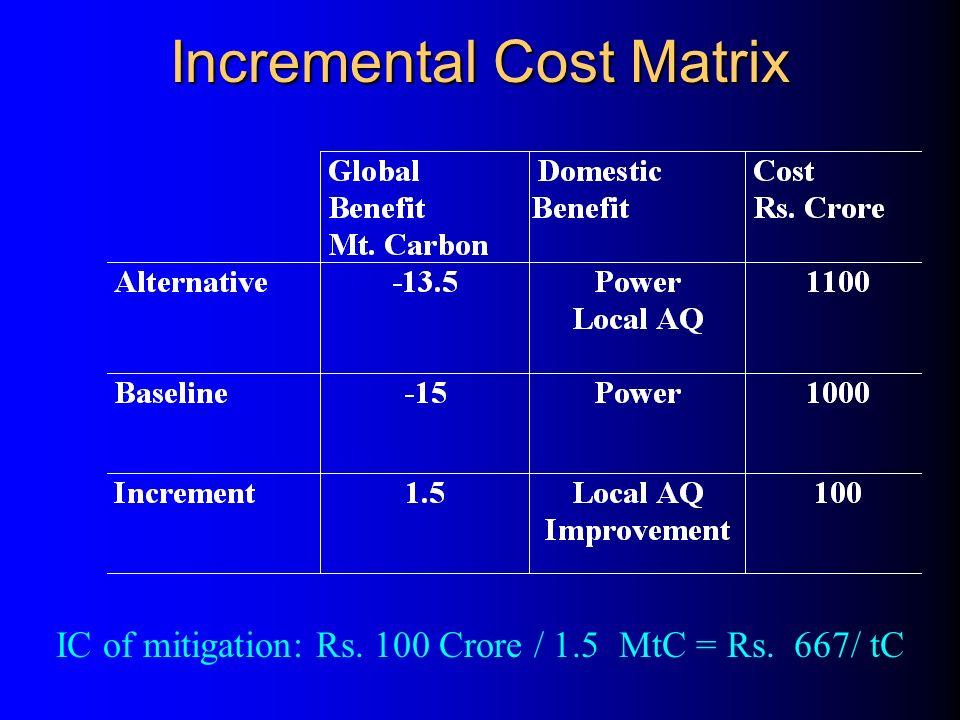 Incremental Cost Matrix IC of mitigation: Rs. 100 Crore / 1.5 MtC = Rs. 667/ tC