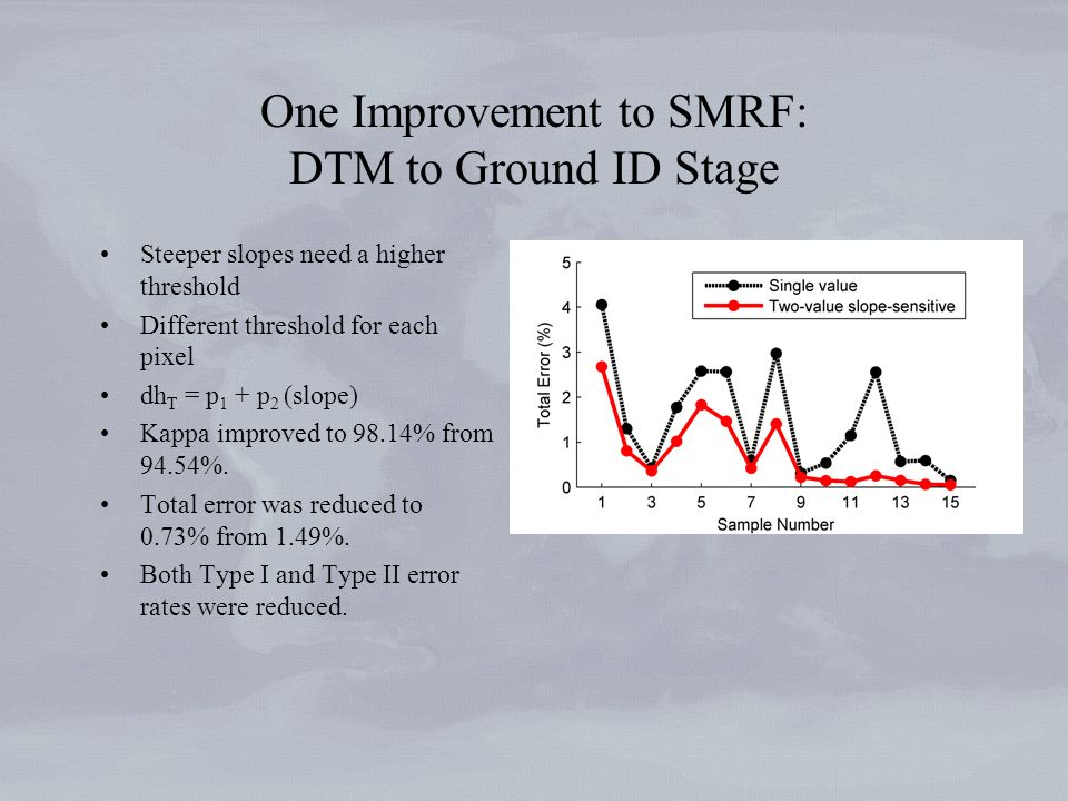 One Improvement to SMRF: DTM to Ground ID Stage Steeper slopes need a higher threshold Different threshold for each pixel dh T = p 1 + p 2 (slope) Kappa improved to 98.14% from 94.54%.