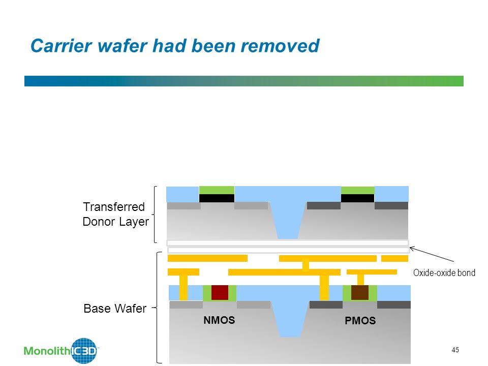 45 Carrier wafer had been removed Oxide-oxide bond Transferred Donor Layer MonolithIC 3D Inc.