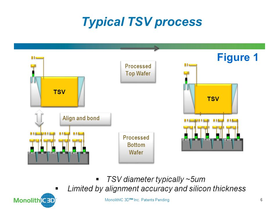 Two Types of 3D Technology 7 3D-TSV Transistors made on separate wafers @ high temp., then thin + align + bond TSV pitch > 1um* Monolithic 3D Transistors made monolithically atop wiring (@ sub-400 o C for logic) TSV pitch ~ 50-100nm 10um- 50um 100 nm * [Reference: P.