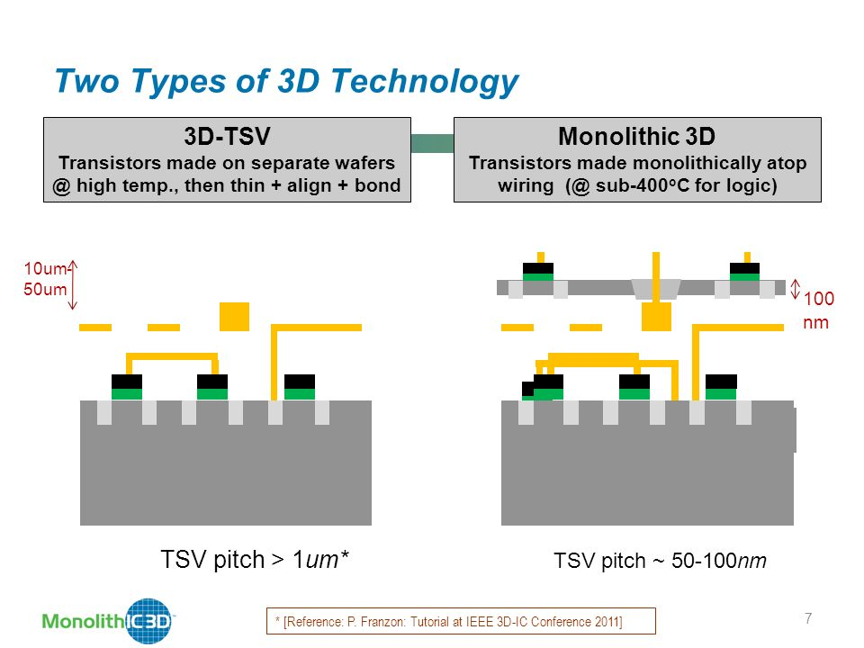 Two Types of 3D Technology 7 3D-TSV Transistors made on separate high temp., then thin + align + bond TSV pitch > 1um* Monolithic 3D Transistors made monolithically atop wiring sub-400 o C for logic) TSV pitch ~ nm 10um- 50um 100 nm * [Reference: P.