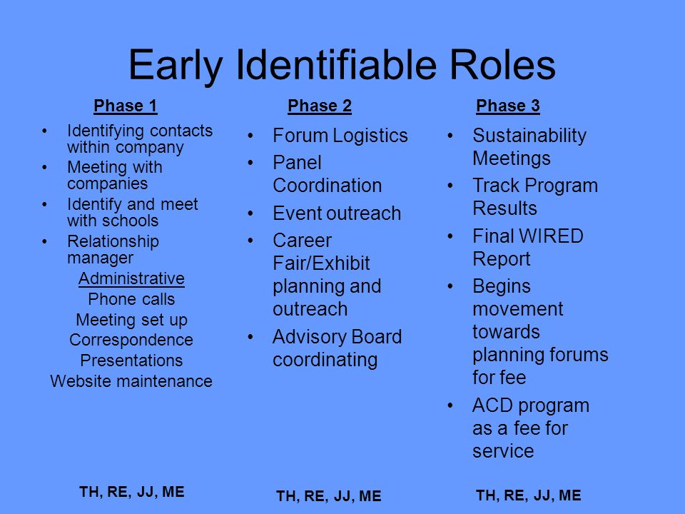 Early Identifiable Roles Identifying contacts within company Meeting with companies Identify and meet with schools Relationship manager Administrative Phone calls Meeting set up Correspondence Presentations Website maintenance TH, RE, JJ, ME Phase 1Phase 2 Forum Logistics Panel Coordination Event outreach Career Fair/Exhibit planning and outreach Advisory Board coordinating TH, RE, JJ, ME Phase 3 Sustainability Meetings Track Program Results Final WIRED Report Begins movement towards planning forums for fee ACD program as a fee for service TH, RE, JJ, ME