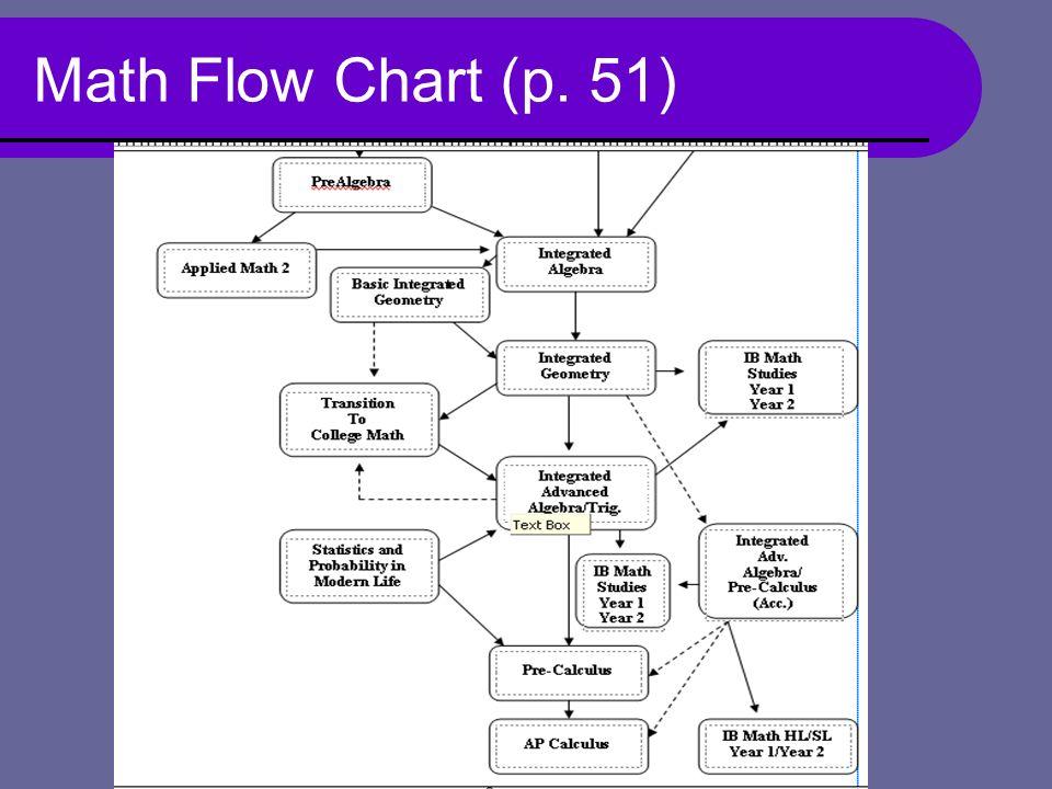 Math Flow Chart (p. 51)