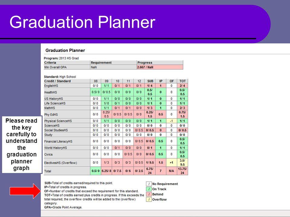Graduation Planner Please read the key carefully to understand the graduation planner graph