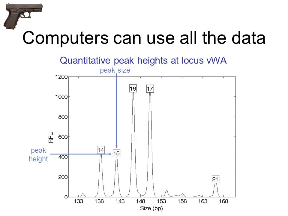 Computers can use all the data Quantitative peak heights at locus vWA peak size peak height