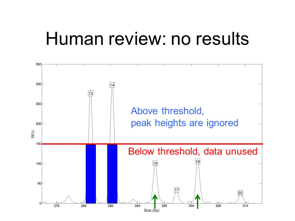 Human review: no results Below threshold, data unused Above threshold, peak heights are ignored