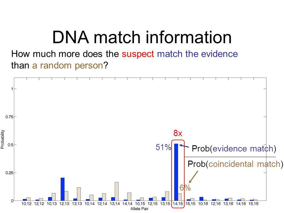 DNA match information Prob(evidence match) Prob(coincidental match) How much more does the suspect match the evidence than a random person? 8x 51% 6%
