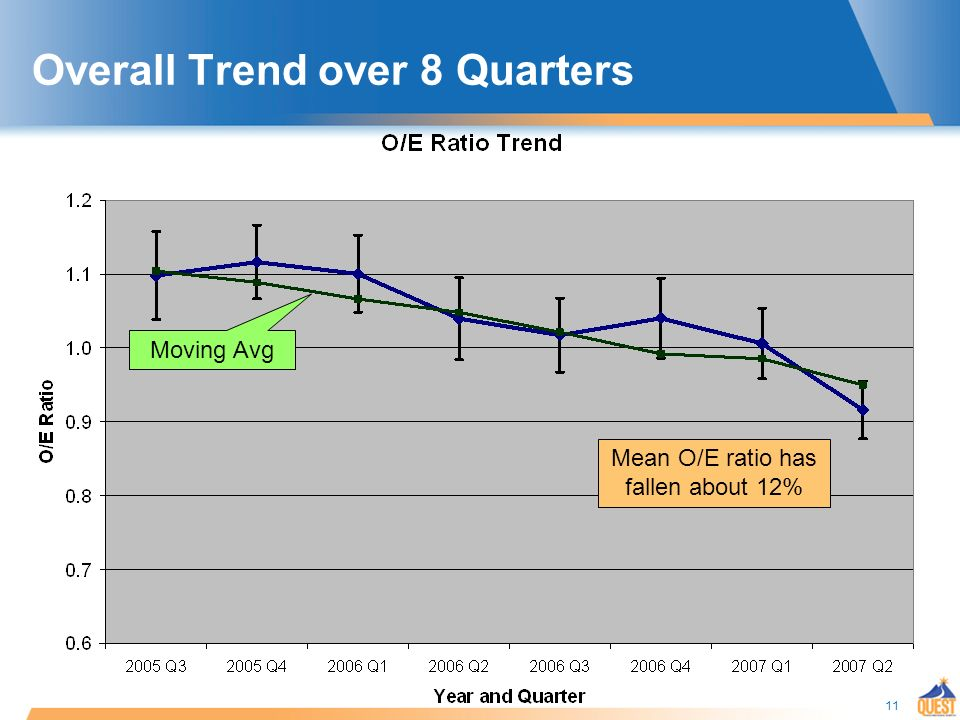 11 Overall Trend over 8 Quarters Moving Avg Mean O/E ratio has fallen about 12%