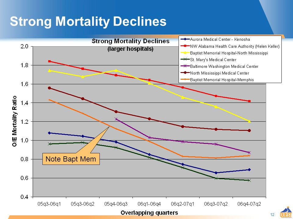 12 Strong Mortality Declines Note Bapt Mem