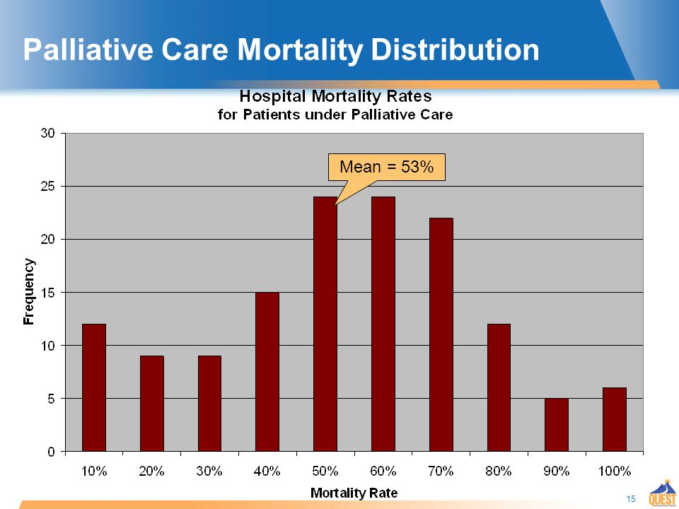 15 Palliative Care Mortality Distribution Mean = 53%