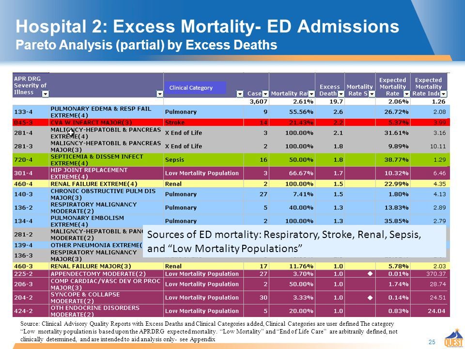 25 Hospital 2: Excess Mortality- ED Admissions Pareto Analysis (partial) by Excess Deaths Clinical Category Sources of ED mortality: Respiratory, Stroke, Renal, Sepsis, and Low Mortality Populations Source: Clinical Advisory Quality Reports with Excess Deaths and Clinical Categories added, Clinical Categories are user defined The category Low mortality population is based upon the APRDRG expected mortality.