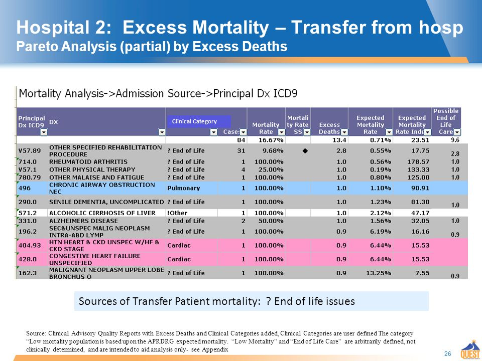 26 Hospital 2: Excess Mortality – Transfer from hosp Pareto Analysis (partial) by Excess Deaths Clinical Category Sources of Transfer Patient mortality: .