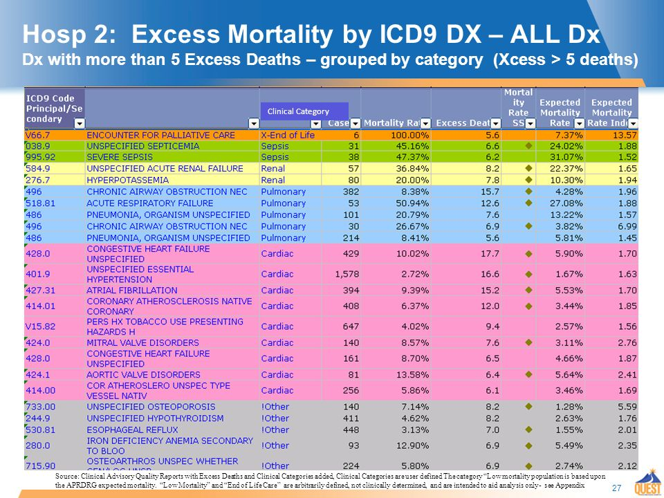 27 Hosp 2: Excess Mortality by ICD9 DX – ALL Dx Dx with more than 5 Excess Deaths – grouped by category (Xcess > 5 deaths) Clinical Category Source: Clinical Advisory Quality Reports with Excess Deaths and Clinical Categories added, Clinical Categories are user defined The category Low mortality population is based upon the APRDRG expected mortality.