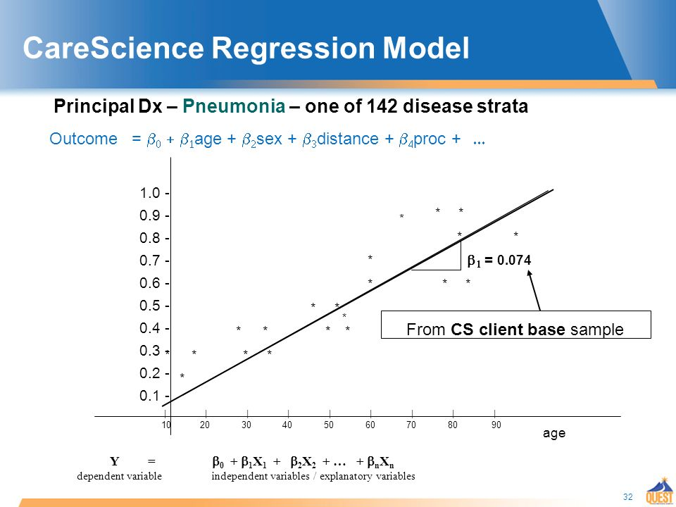 32 Outcome = age + sex + distance + proc + age * * * * * * * * * * * * * * * * | | | | | | | | | Y = X X 2 + … + n X n dependent variableindependent variables / explanatory variables = From CS client base sample CareScience Regression Model Principal Dx – Pneumonia – one of 142 disease strata