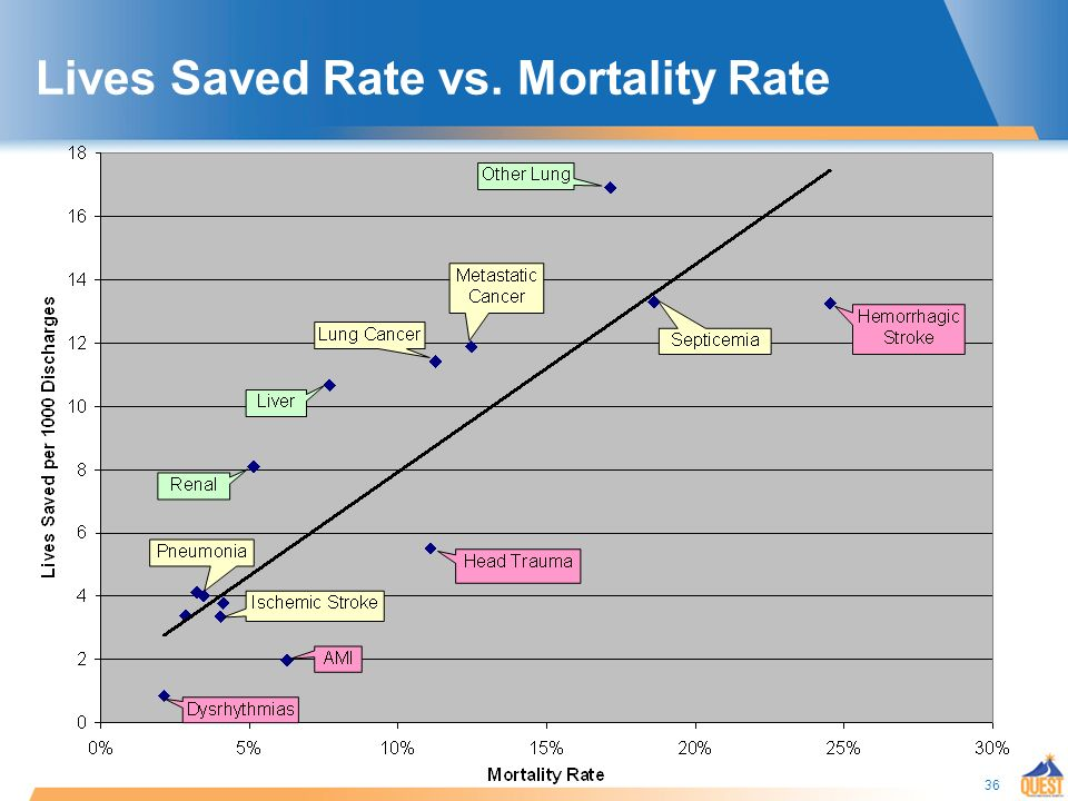 36 Lives Saved Rate vs. Mortality Rate