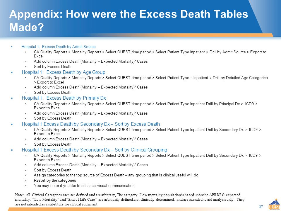 37 Appendix: How were the Excess Death Tables Made.