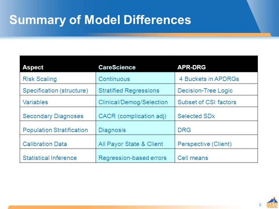 5 AspectCareScienceAPR-DRG Risk ScalingContinuous 4 Buckets in APDRGs Specification (structure)Stratified RegressionsDecision-Tree Logic VariablesClinical/Demog/SelectionSubset of CSI factors Secondary DiagnosesCACR (complication adj)Selected SDx Population StratificationDiagnosisDRG Calibration DataAll Payor State & ClientPerspective (Client) Statistical InferenceRegression-based errorsCell means Summary of Model Differences
