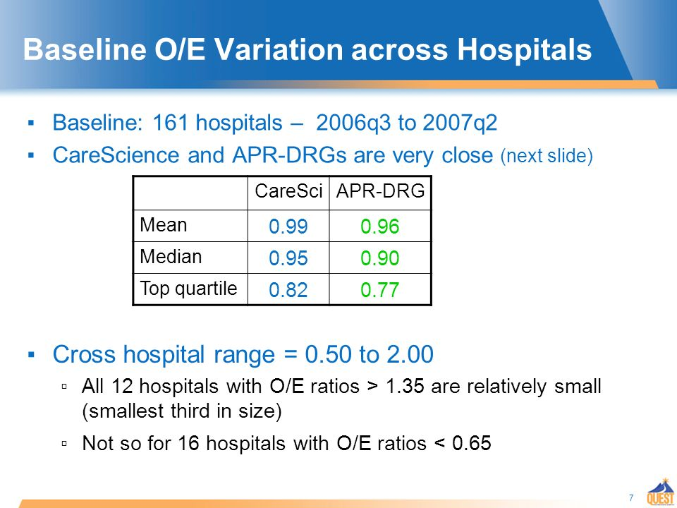 7 Baseline O/E Variation across Hospitals Baseline: 161 hospitals – 2006q3 to 2007q2 CareScience and APR-DRGs are very close (next slide) CareSciAPR-DRG Mean 0.990.96 Median 0.950.90 Top quartile 0.820.77 Cross hospital range = 0.50 to 2.00 All 12 hospitals with O/E ratios > 1.35 are relatively small (smallest third in size) Not so for 16 hospitals with O/E ratios < 0.65
