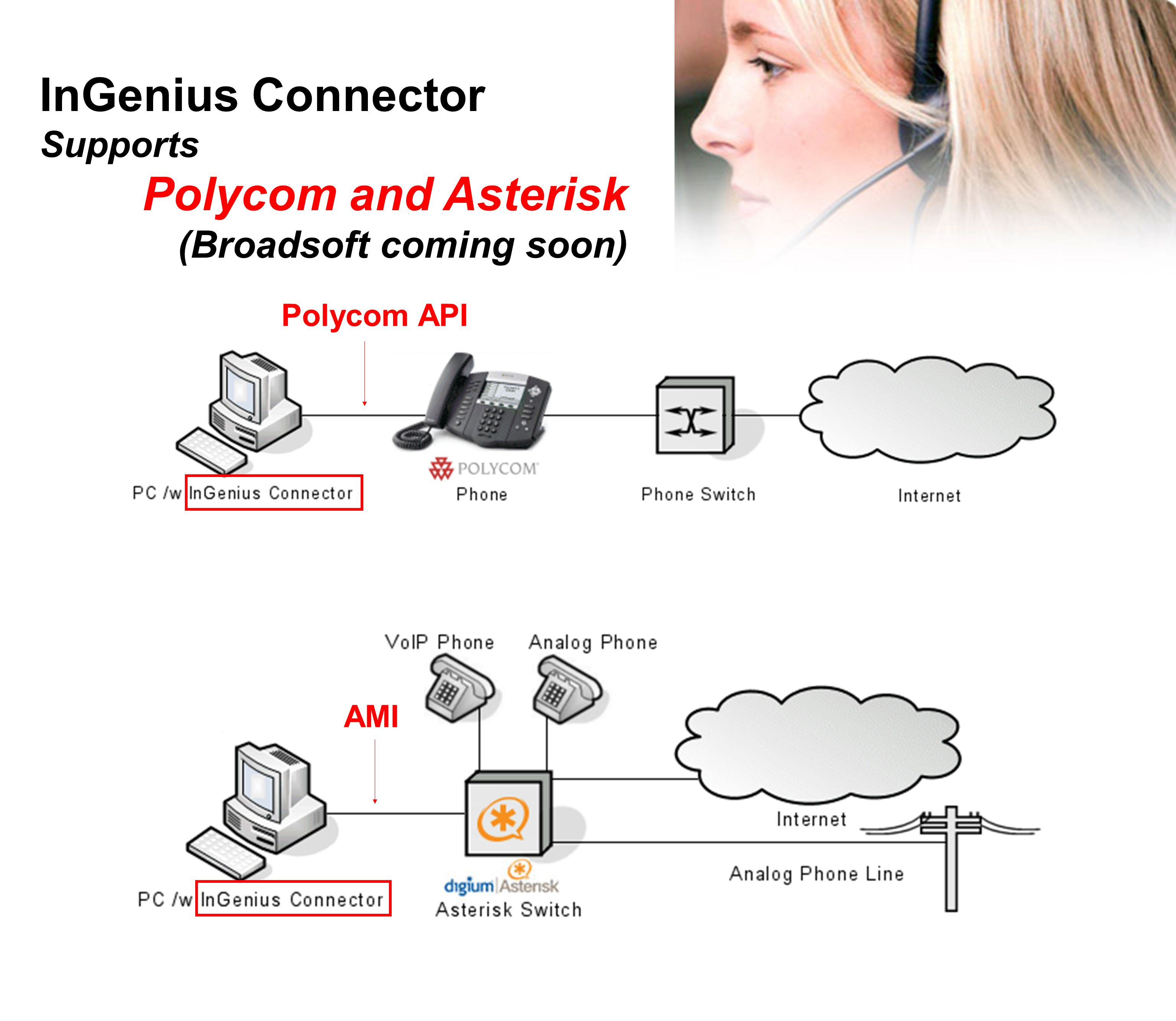 InGenius Connector Supports Polycom and Asterisk (Broadsoft coming soon) Polycom API AMI