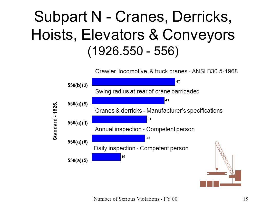 Number of Serious Violations - FY 00 15 Subpart N - Cranes, Derricks, Hoists, Elevators & Conveyors (1926.550 - 556) Crawler, locomotive, & truck cran