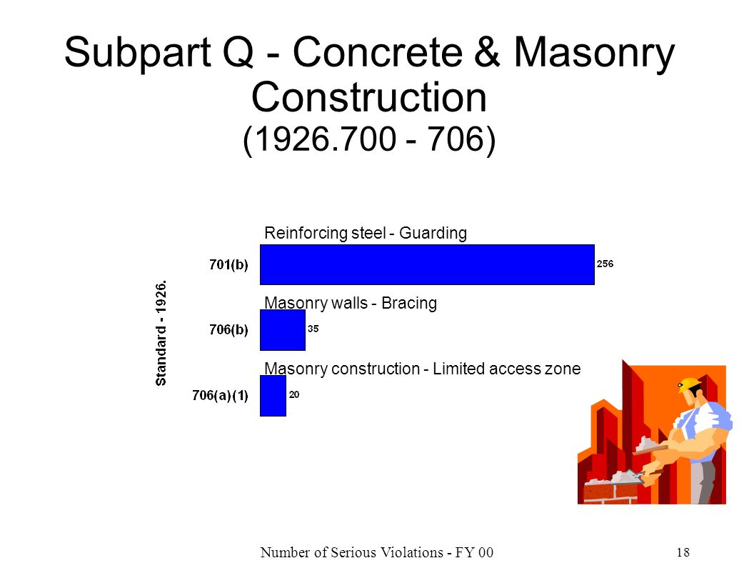 Number of Serious Violations - FY 00 18 Subpart Q - Concrete & Masonry Construction (1926.700 - 706) Reinforcing steel - Guarding Masonry walls - Brac