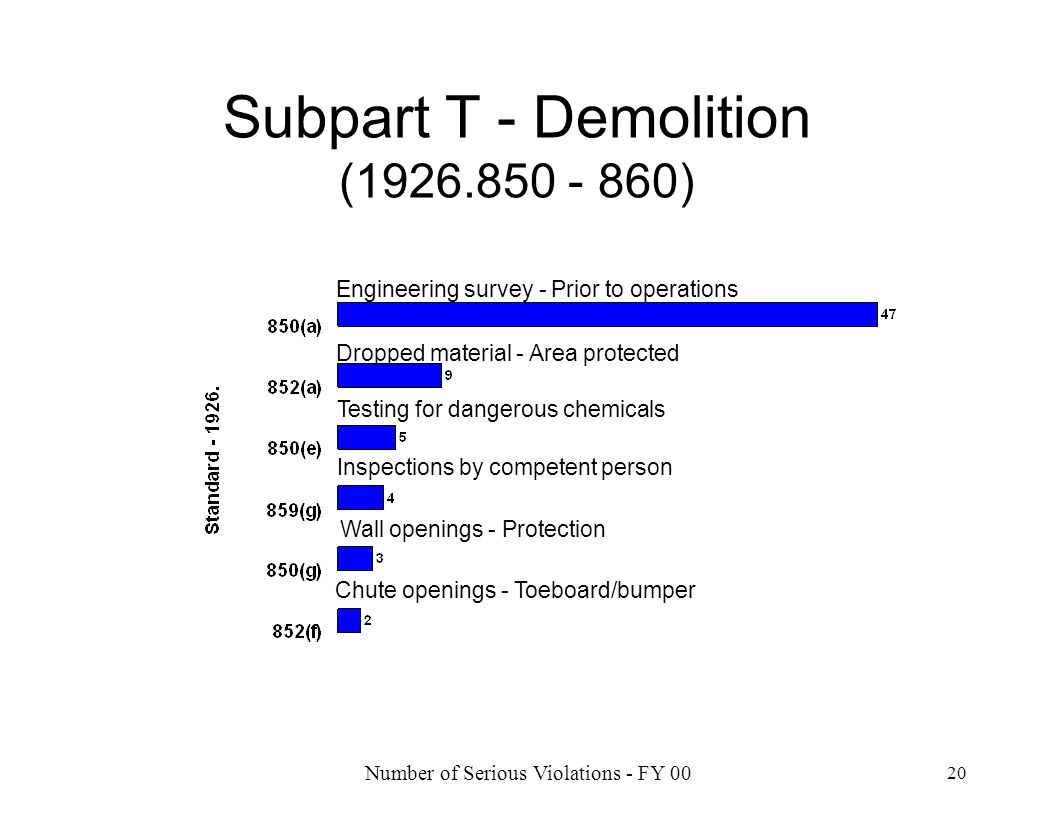 Number of Serious Violations - FY 00 20 Subpart T - Demolition (1926.850 - 860) Engineering survey - Prior to operations Testing for dangerous chemica