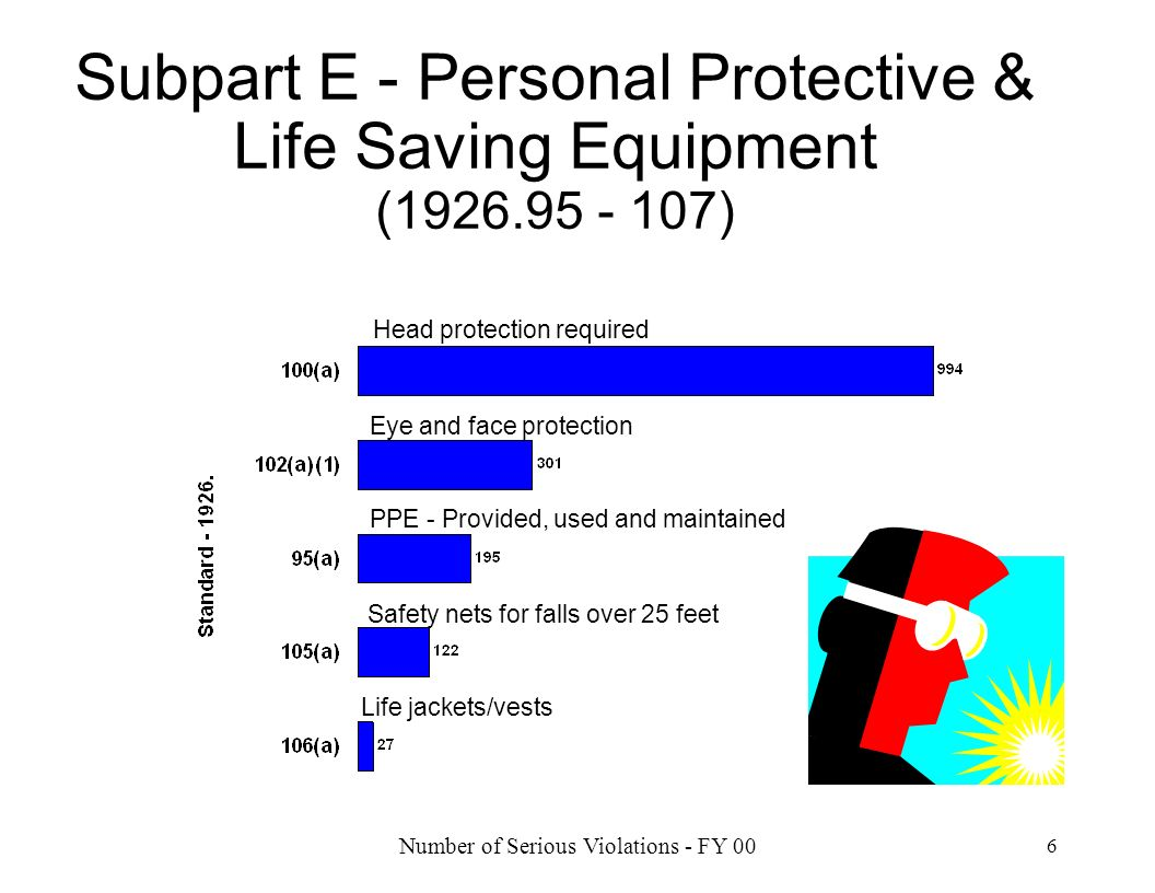 Number of Serious Violations - FY 00 6 Subpart E - Personal Protective & Life Saving Equipment (1926.95 - 107) Head protection required Safety nets fo