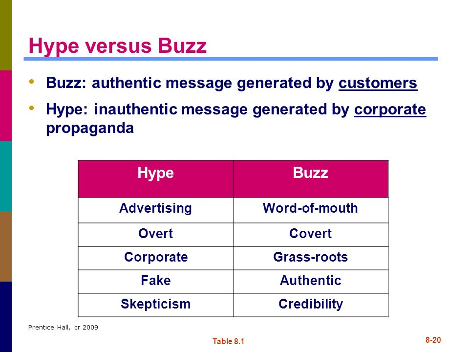 Prentice Hall, cr 2009 8-20 Hype versus Buzz Buzz: authentic message generated by customers Hype: inauthentic message generated by corporate propagand
