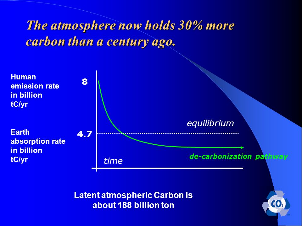 The atmosphere now holds 30% more carbon than a century ago.