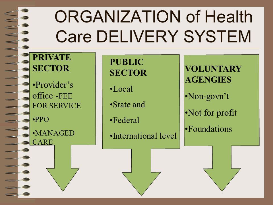 ORGANIZATION of Health Care DELIVERY SYSTEM PRIVATE SECTOR Providers office - FEE FOR SERVICE PPO MANAGED CARE PUBLIC SECTOR Local State and Federal I