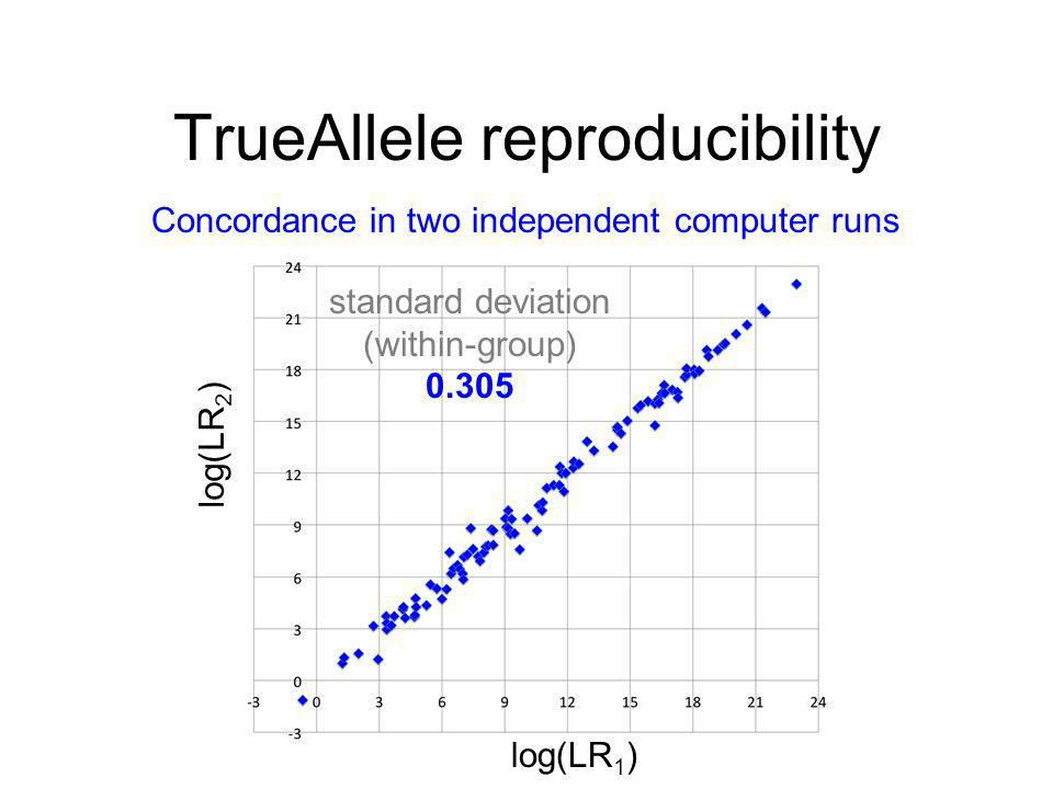 TrueAllele reproducibility log(LR 1 ) log(LR 2 ) Concordance in two independent computer runs standard deviation (within-group) 0.305